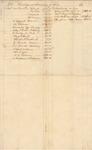 Memorandum of Accounts from Theological Seminary